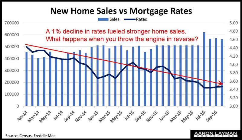 Mortgage Purchase Applications Stall With Higher Rates ...