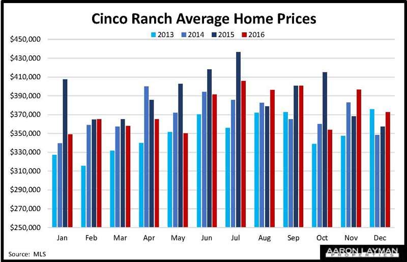 Cinco Ranch Home Prices