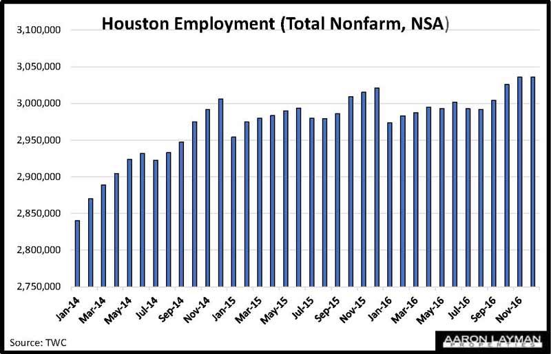 Houston Employment Growth 2016
