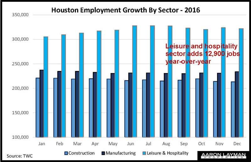 Houston Worker Earnings