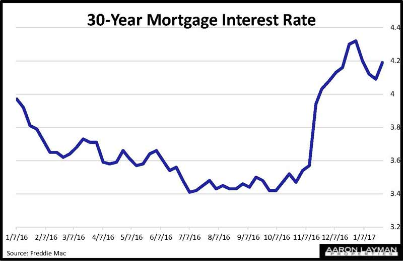Mortgage Interest Rates Graph