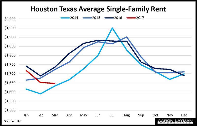 Houston Texas Real Estate Market