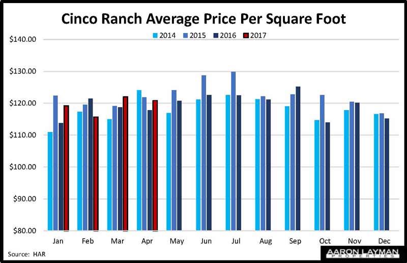 Houston Texas Housing Market