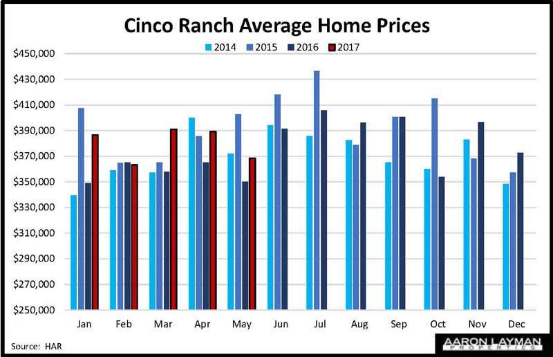 Cinco Ranch Average Prices