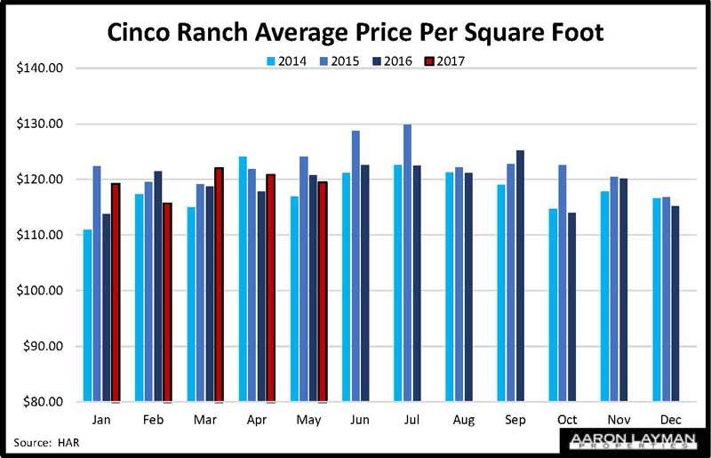 Cinco Ranch Price Per Square Foot