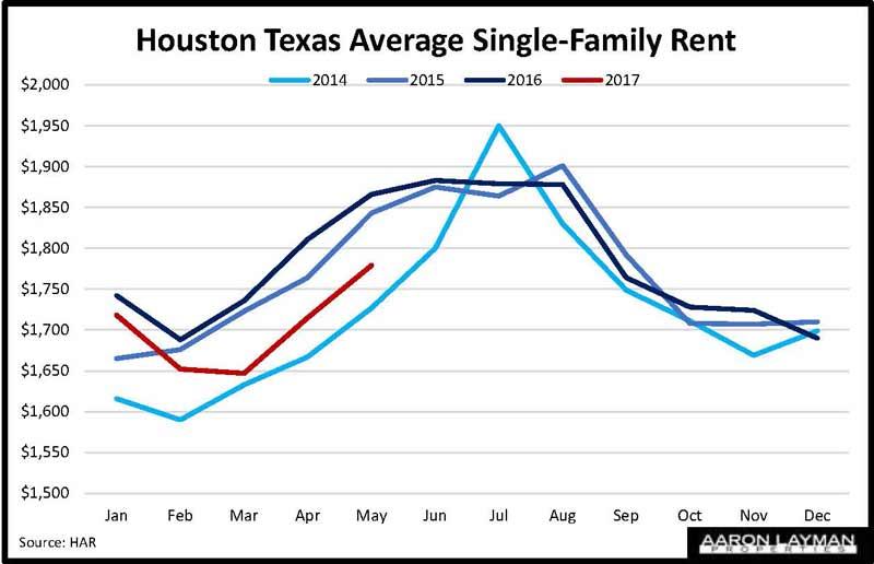 Houston Single Family Rent