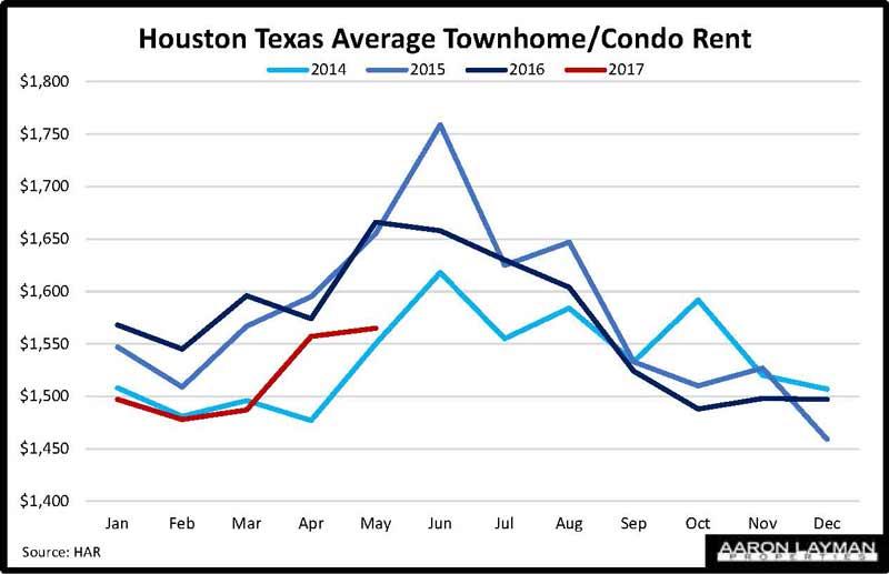 Houston Texas Average Townhome Rent