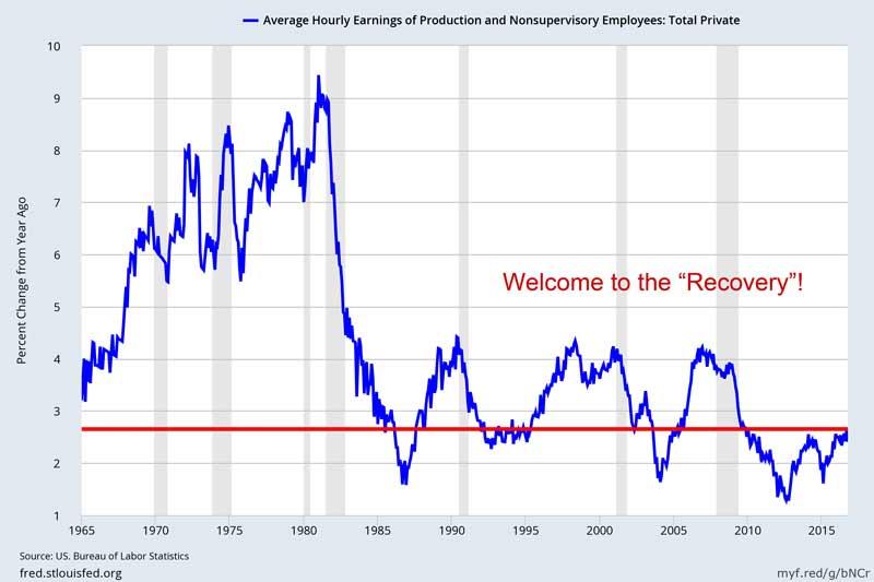 wage-growth-1016