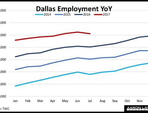 Dallas Employment Declines In Typical Summer Turnover
