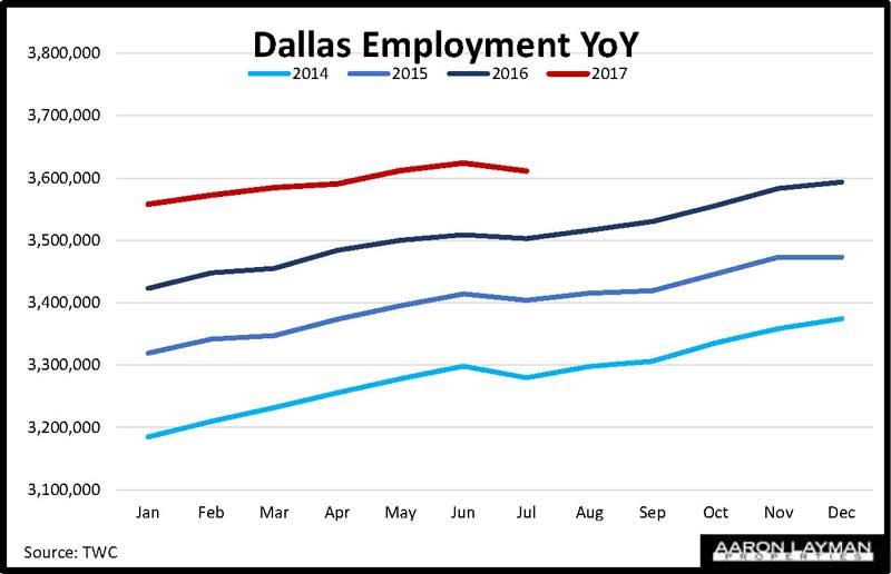 Dallas TX Employment Year-over-Year