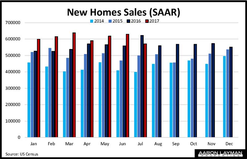 New Home Sales YoY