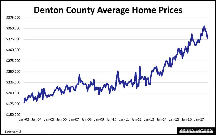 Denton County TX Home Prices November 2017