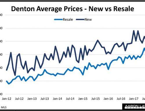 Denton TX Home Prices Take A Breather