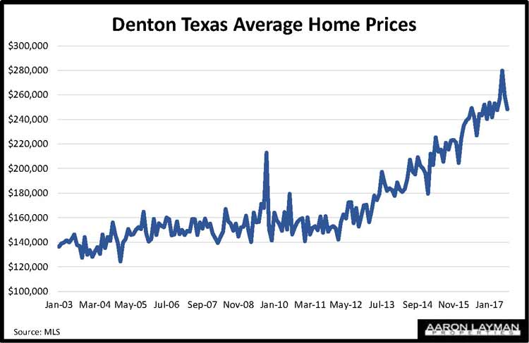 Historical Home Prices In Dallas