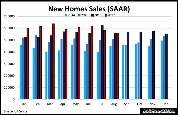 New Home Sales YoY August 2017