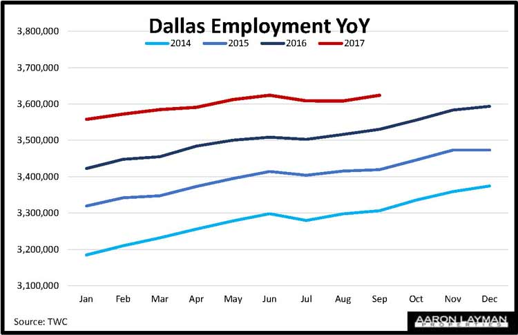 Dallas TX Employment