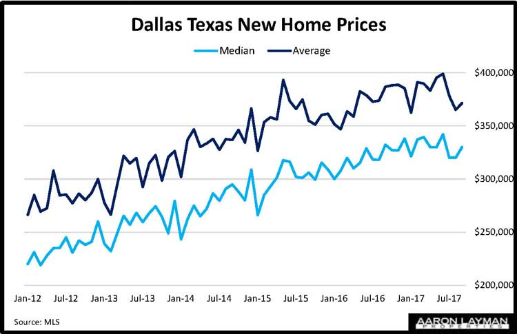 Dallas TX New Home Prices September 2017