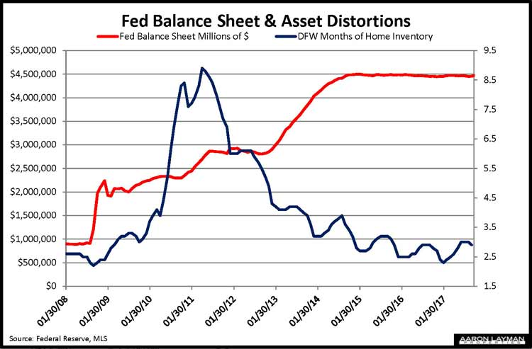 Fed-Balance-vs-DFW-Home-Inventory