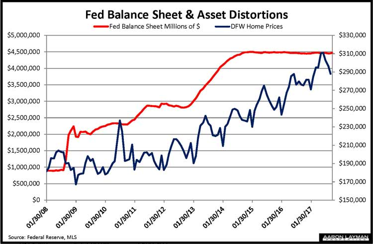 Fed Balance Sheet vs DFW Home Prices