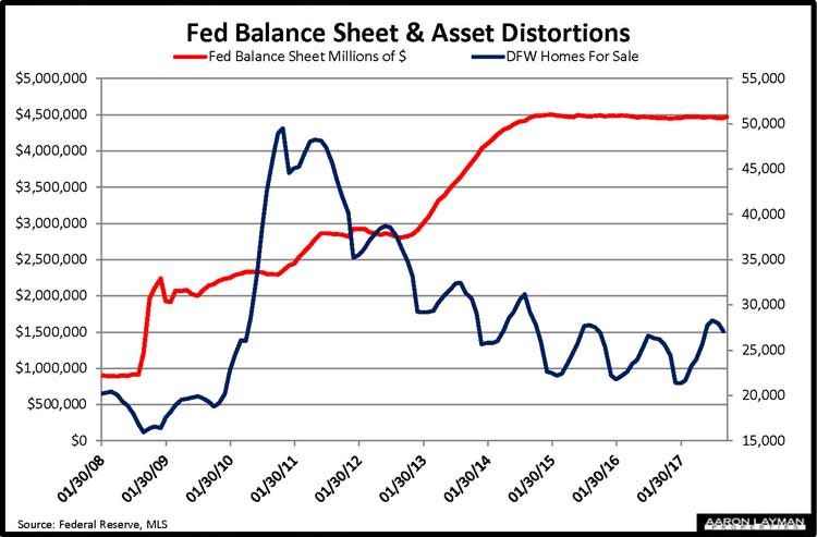 Fed Balance Sheet vs DFW Homes For Sale