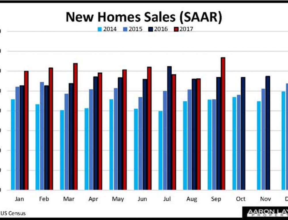 New Home Sales Get Hurricane Boost