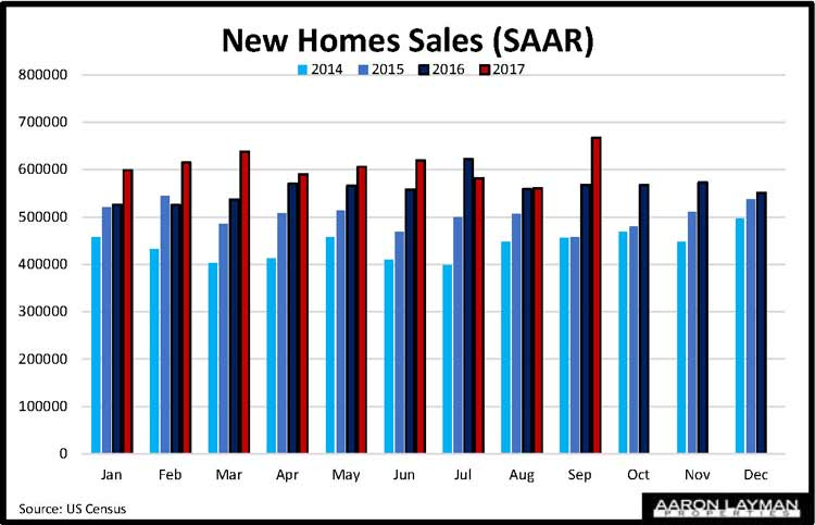 New Home Sales YoY September 2017