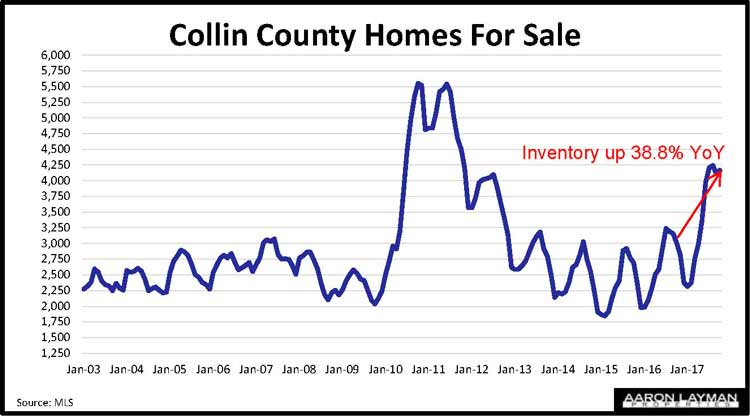 Collin County Homes For Sale