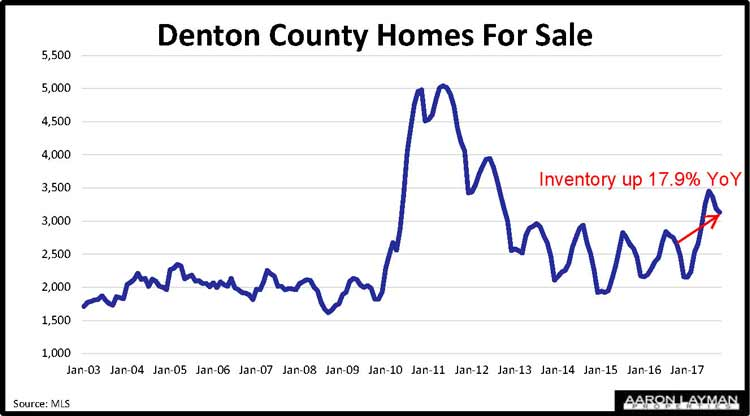 Denton County Homes For Sale