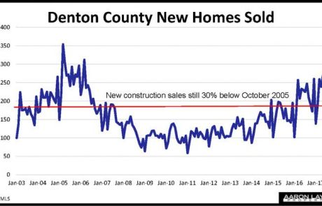 Denton County New Home Sales