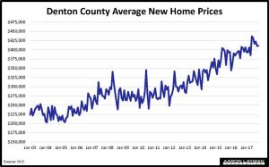 Denton County New Homes