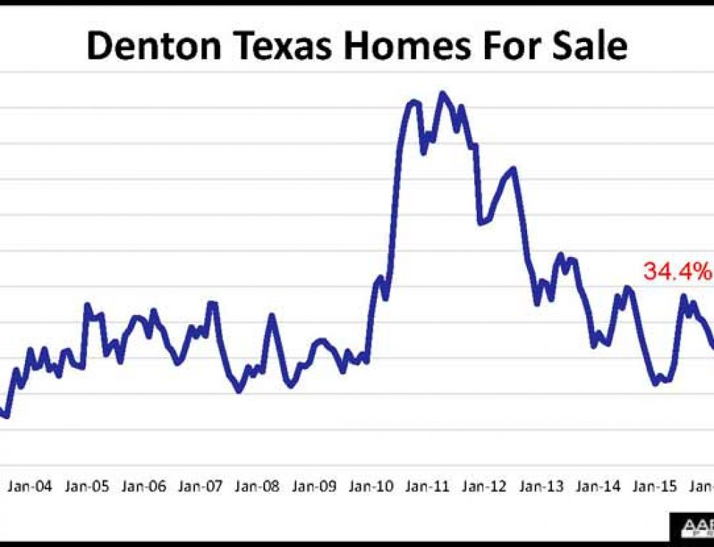 More Denton County Homes For Sale As QE Unwind Begins