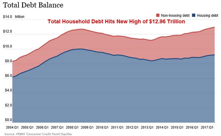U.S. Household Debt Q3 2017