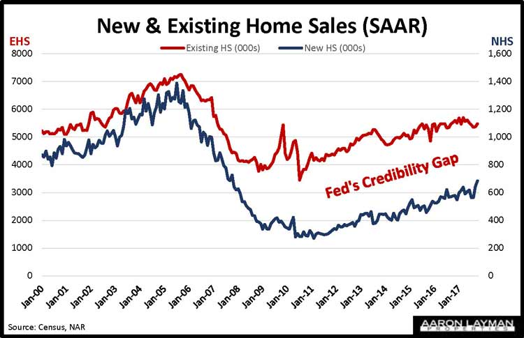 New Home Sales vs Existing Home Sales October 2017