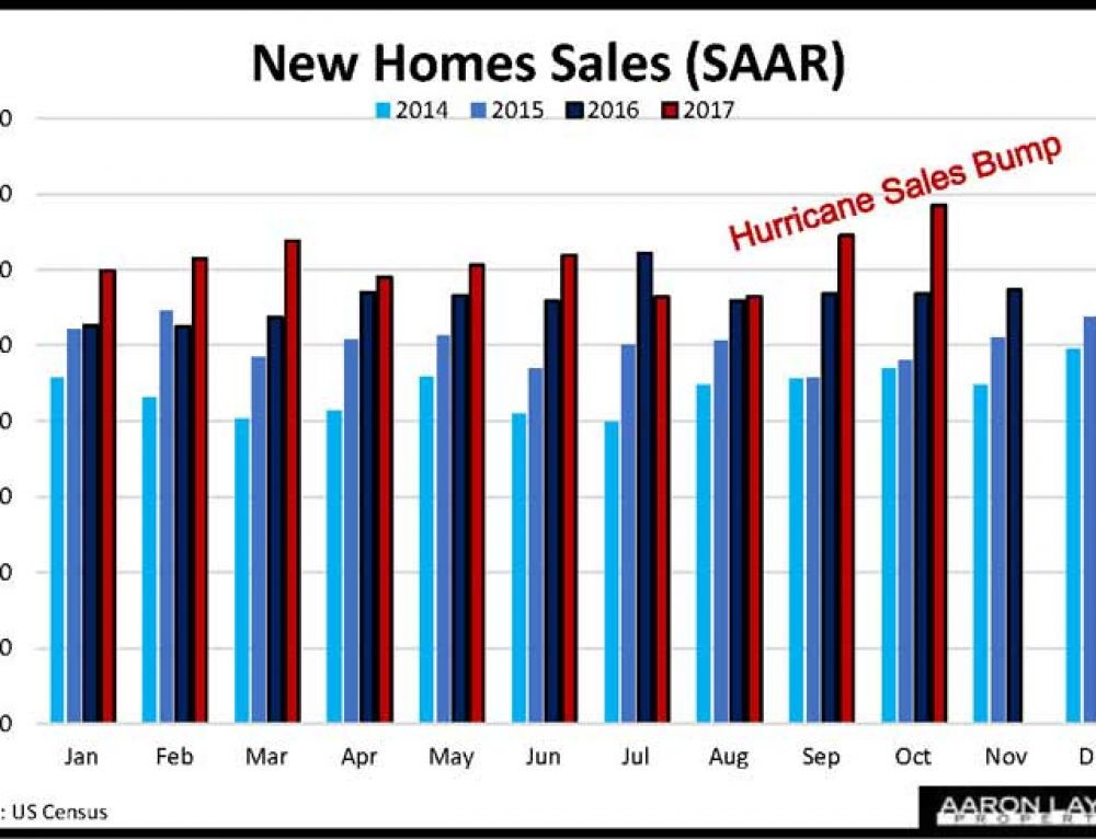 New Home Sales Jump In October, Average Prices Hit New High