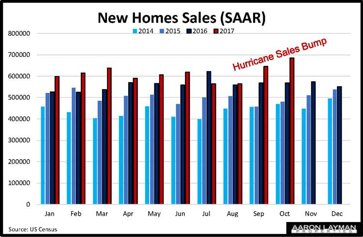 New Home Sales YoY October 2017