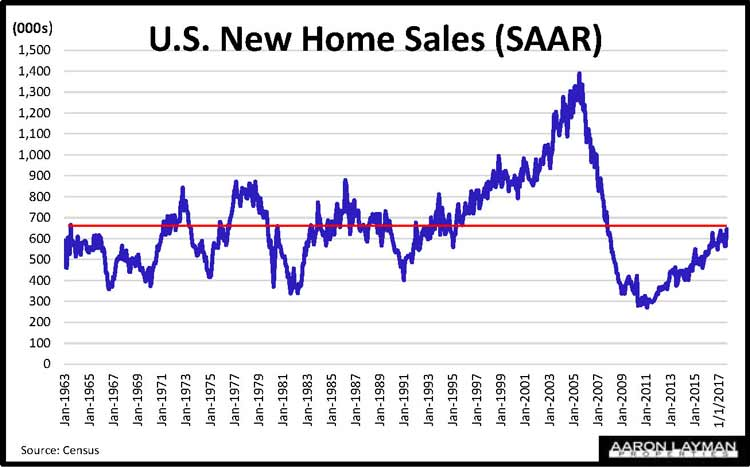 New Home Sales Historical View October 2017