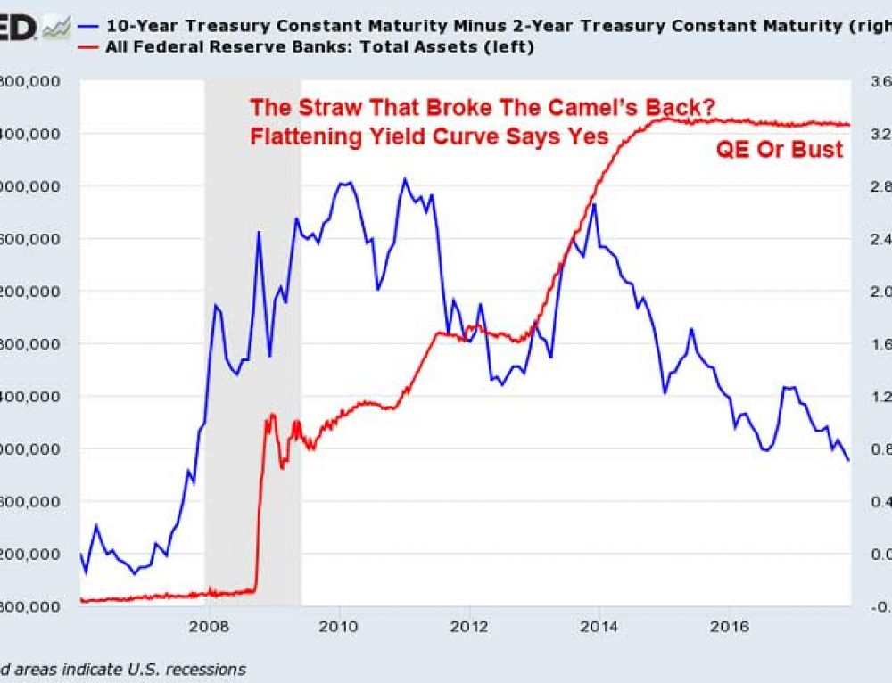 QE Or Bust – US Yield Curve Continues To Flatten