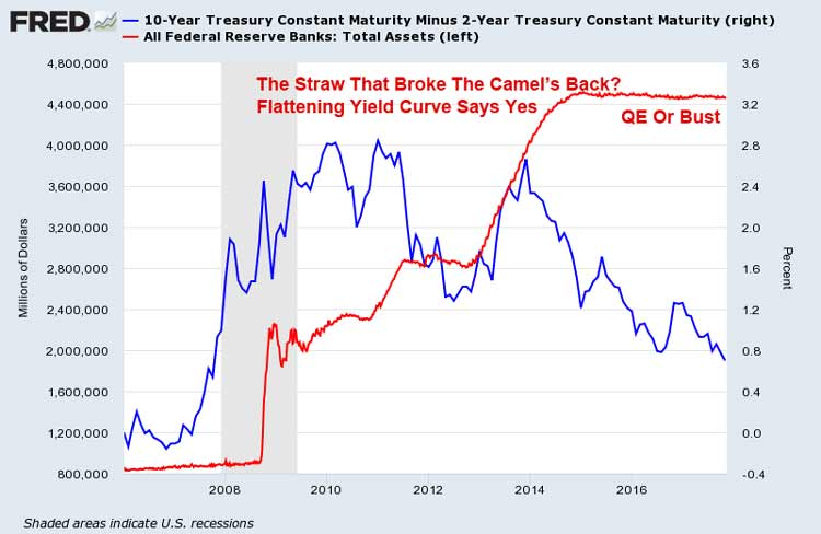 Flattening U.S. Yield Curve November 2017
