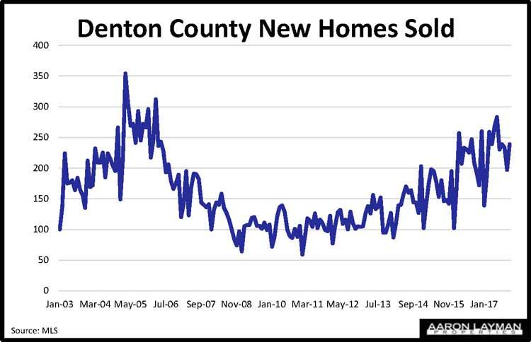 Denton County New Home Sales November 2017