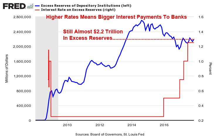 Fed Increases Interest Payments On Excess Reserves