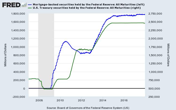 Fed MBS & Treasury Holdings Historical Dec 20 2017