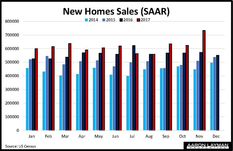 New Home Sales November 2017