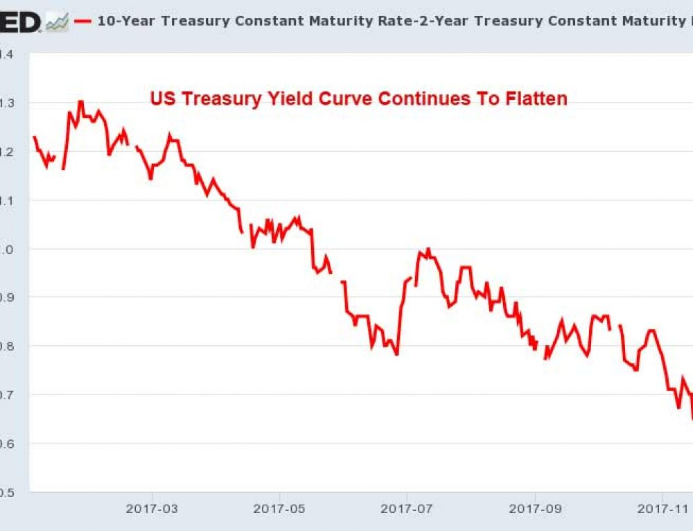Flattening Yield Curve & Spiraling Debt – What Could Possibly Go Wrong?