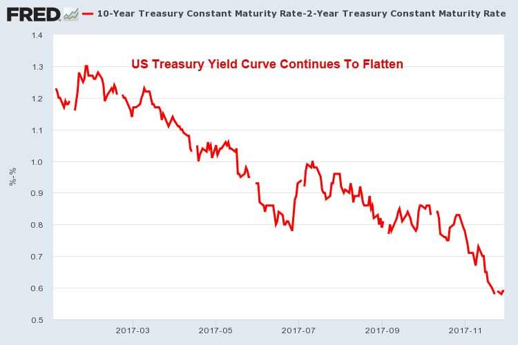 Treasury-Yield-Curve-12-1-17