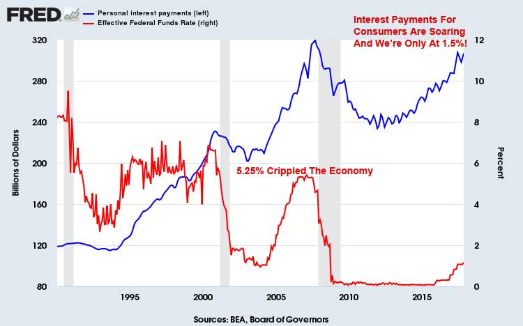 Interest Payments By Consumers January 2018