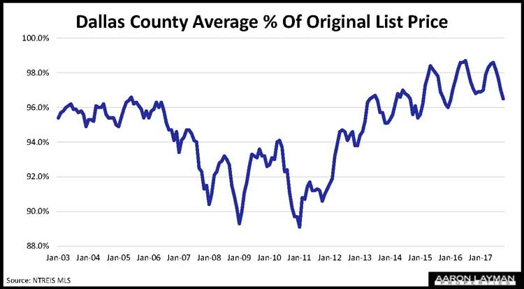 Dallas County Percent of Original List Price
