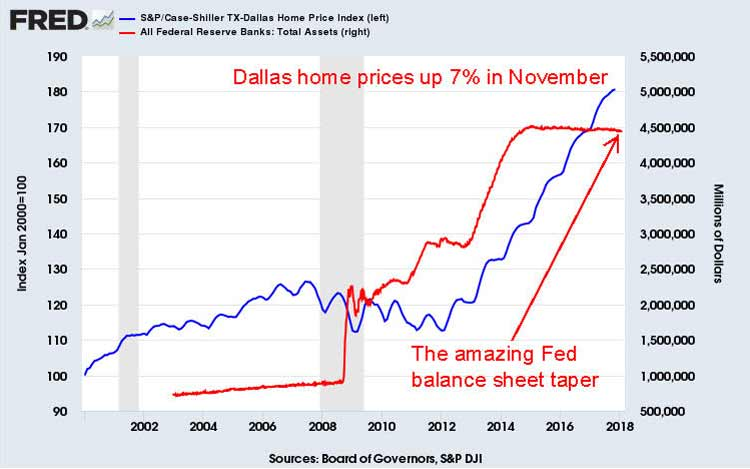 Dallas TX Home Price Inflation January 2018