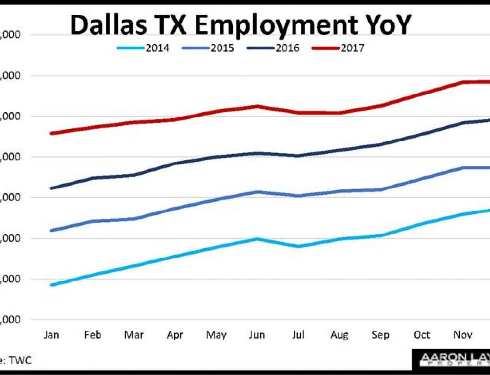 Dallas TX Employment Growth Sputters In December But Finishes Year Higher