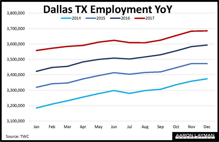 Dallas TX Employment Growth Year-Over-Year December 2017