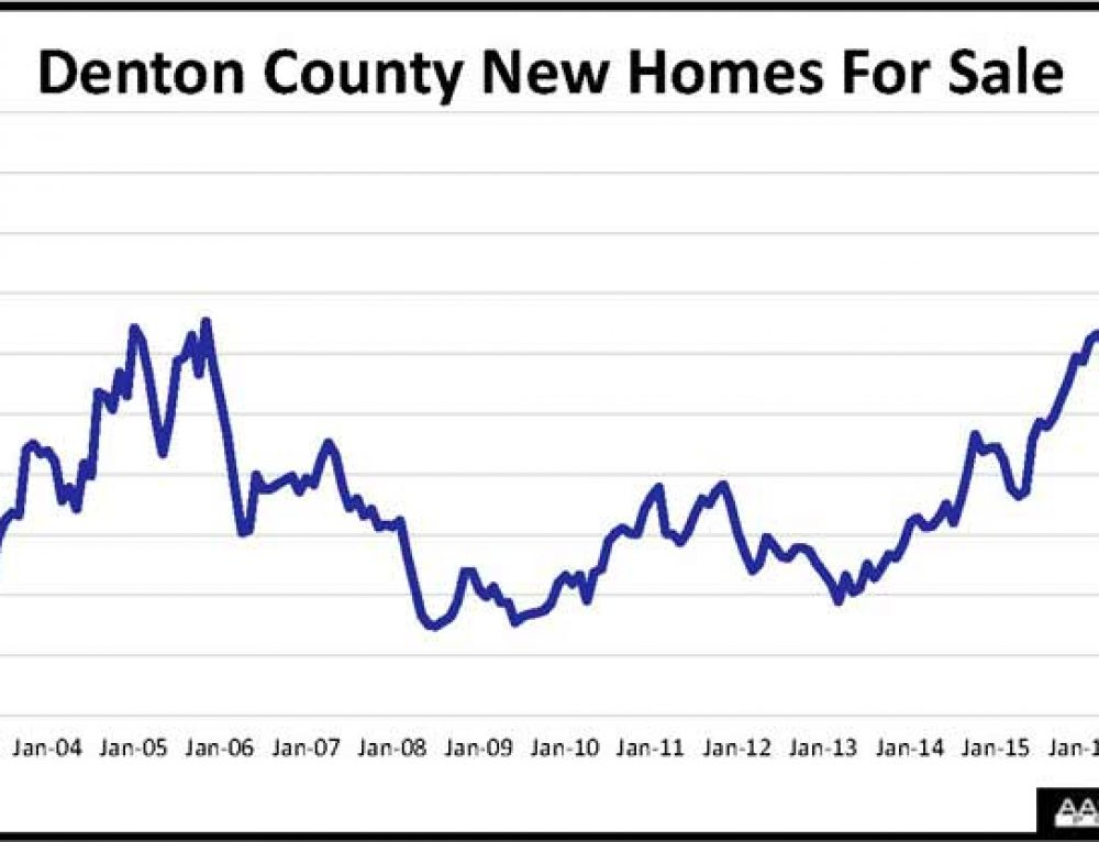 Denton County Home Construction Marches Higher